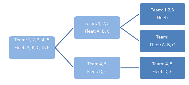 hierarchy fleets and teams